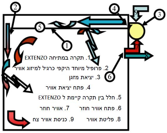 מידע טכני - תקרות מיזוג תרמו-דינאמי ClimaClick